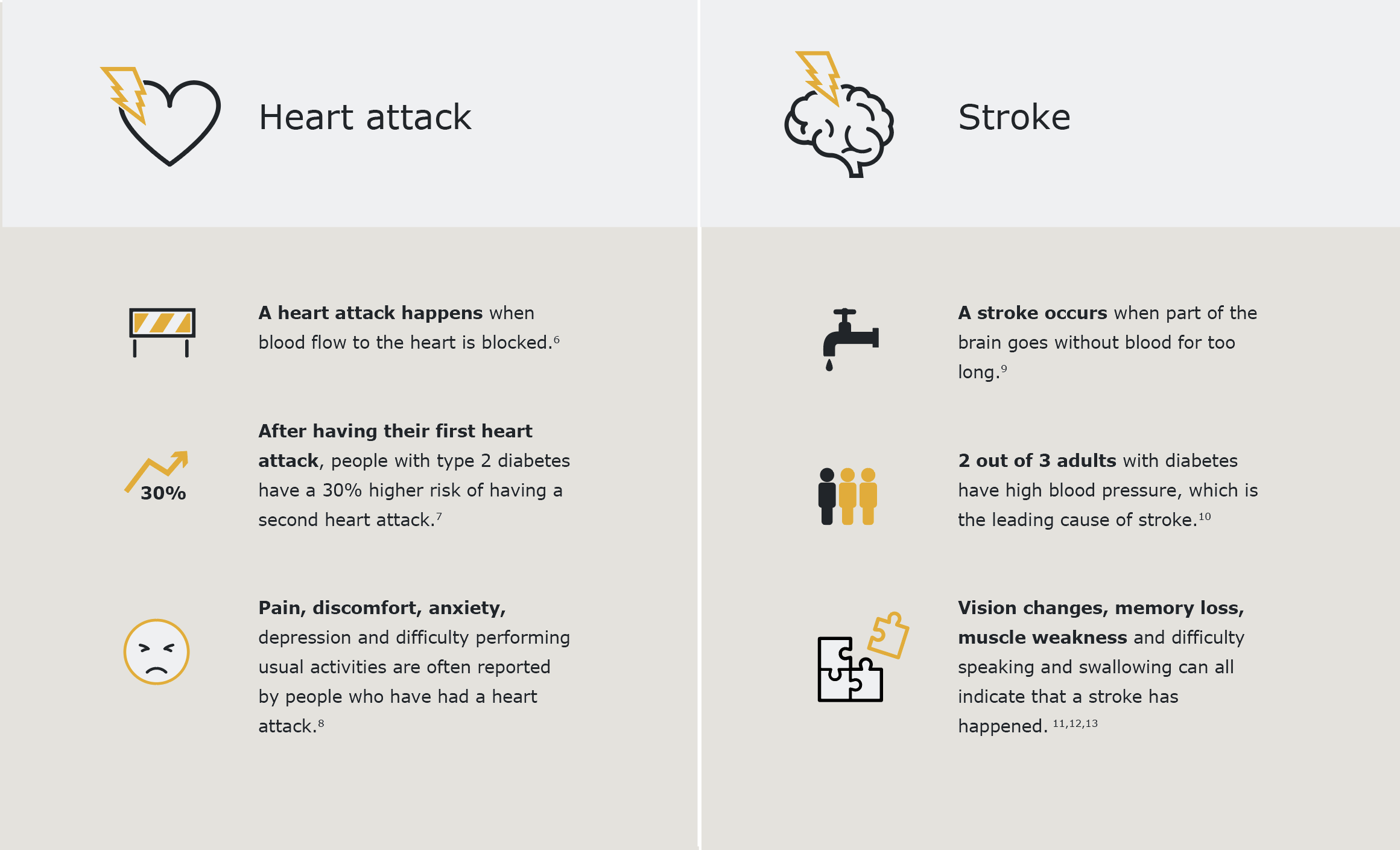 heart attack vs stroke table